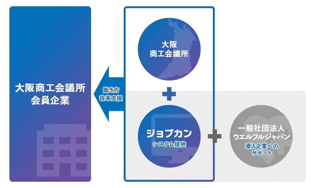 ジョブカン、大阪商工会議所と業務提携 「中小企業のまち」大阪の働き方改革をクラウド勤怠管理で推進