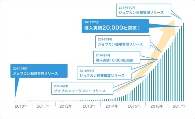 『ジョブカン』シリーズの導入実績が20,000社を突破!