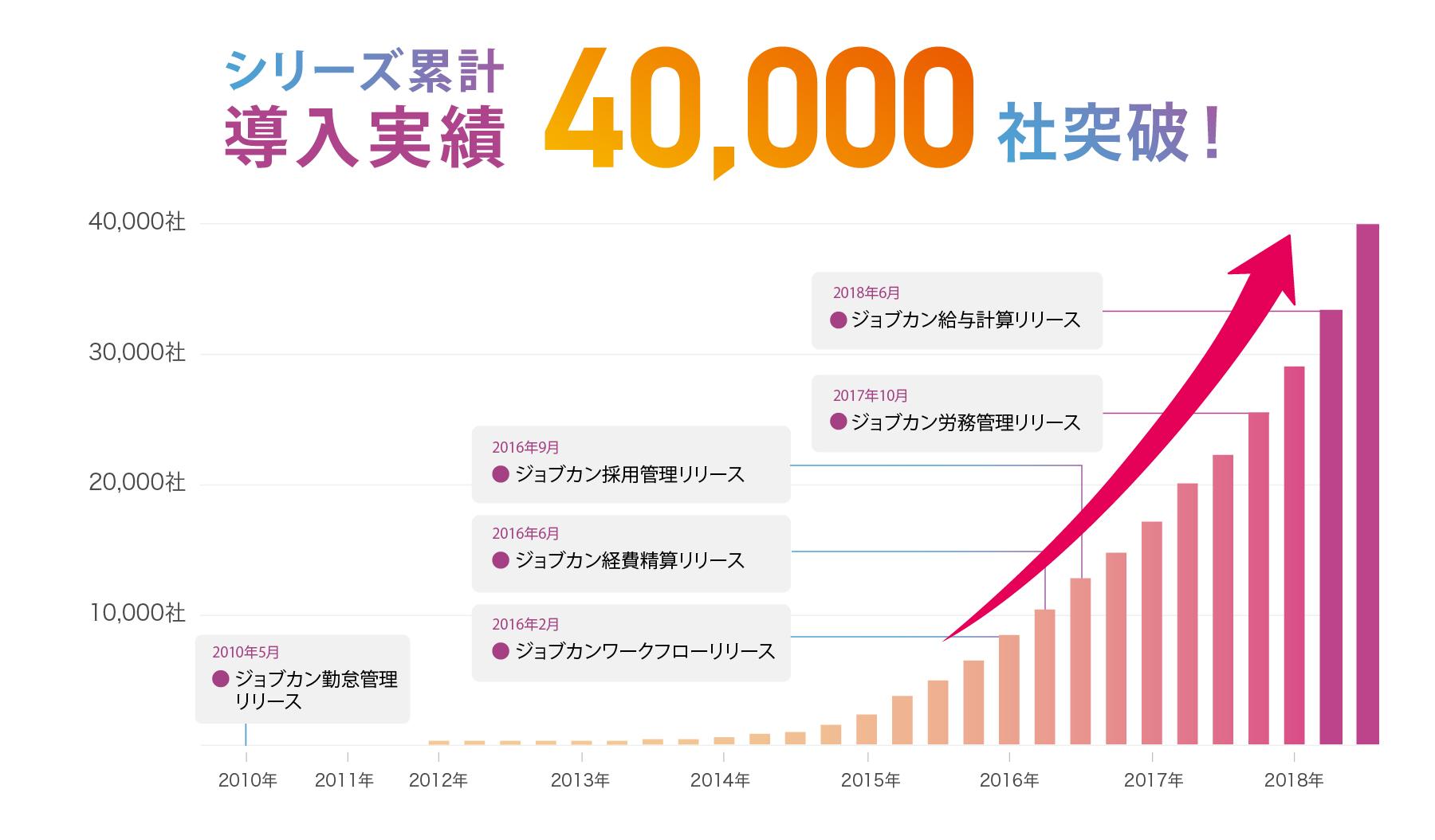 ジョブカンシリーズ導入実績累計40,000社突破記念、『ジョブカン有休管理』が4月より3ヶ月間無料の事前登録キャンペーン開始