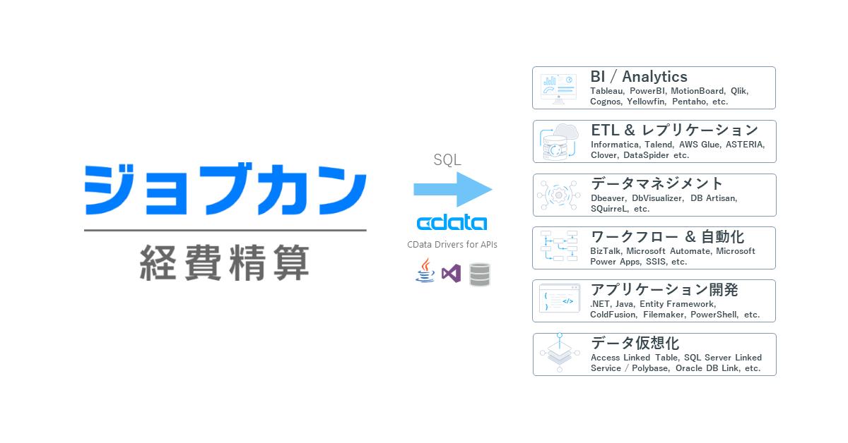 「ジョブカン経費精算」が「CData API Driver」に対応 150種類以上のBI・ETL・EAI等のツールからノーコードでジョブカン経費精算への連携が可能に
