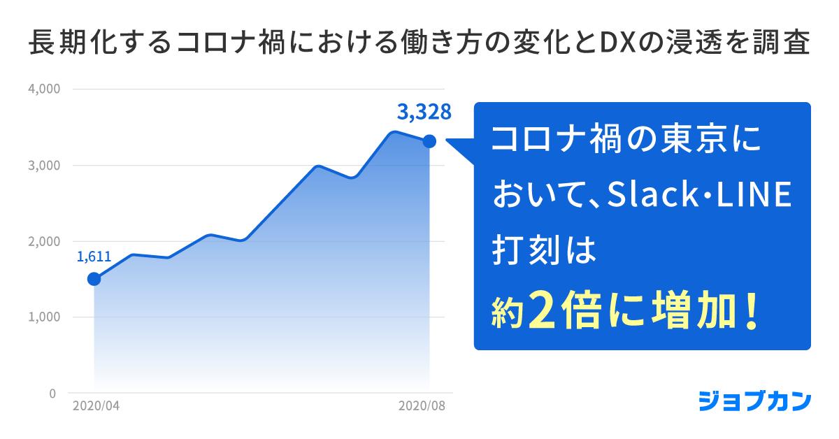 ジョブカン、長期化するコロナ禍における働き方の変化とDXの浸透を調査。Slack・LINE打刻は東京都で約2倍、一方で緊急事態宣言の影響は減〜企業の在宅勤務手当は首都圏を中心に急増〜
