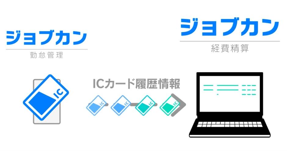 『ジョブカン経費精算』が交通費精算の手間を大幅削減する「ICカード連動」交通費精算機能をリリース